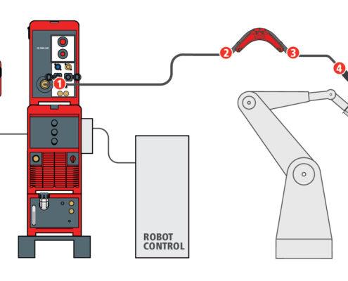 تصویر کلی دستگاه جوشکاری انتقال فلز سرد اتوماتیک