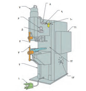 اجزای دستگاه نقطه جوش پدالی