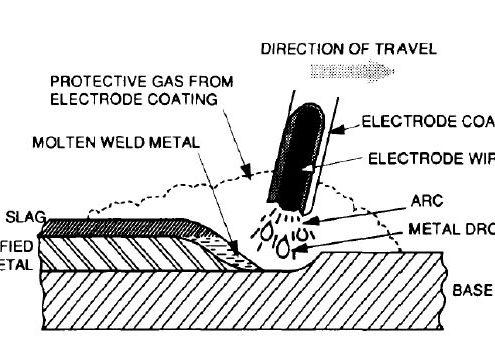 فرایند جوشکاری قوسی فلزی با الکترود روپوش دار.