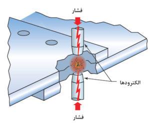 روش اتصال با فرایند نقطه جوش