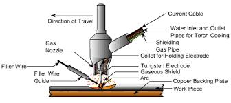 جوشکاری به روش تیگ دستگاه جوش اینورتر،نمایندگی فرونیوس