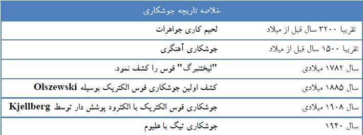 خلاصه تاریخچه جوشکاری